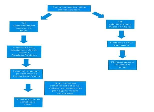 protocol d'avaries aqualia