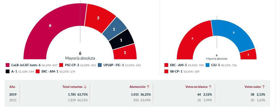 Resultat eleccions cast 2019