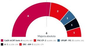 Resultat eleccions cat 2019 - copia