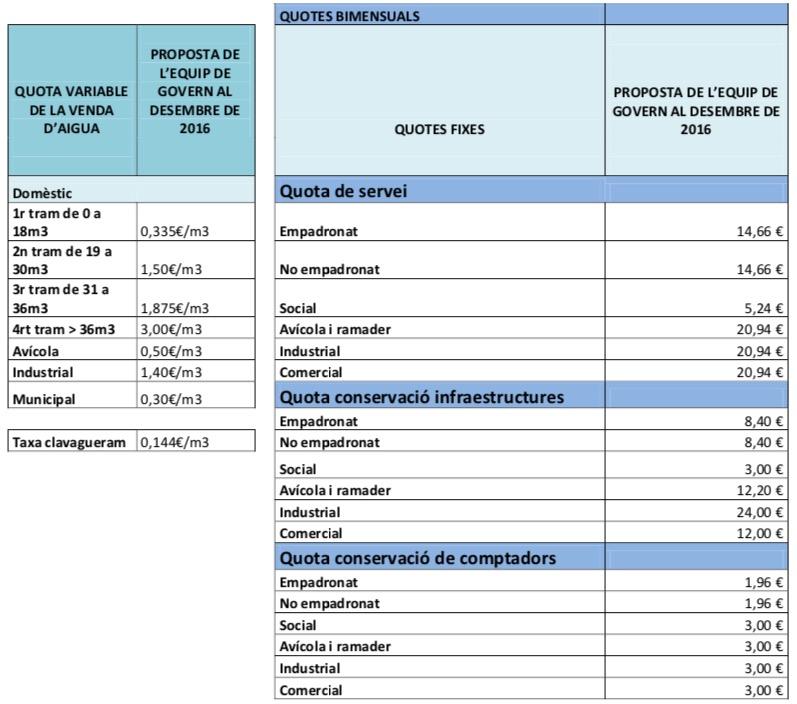 La Regidoria de Benestar Social informa que la tarifa social de l'aigua és una realitat a la Bisbal