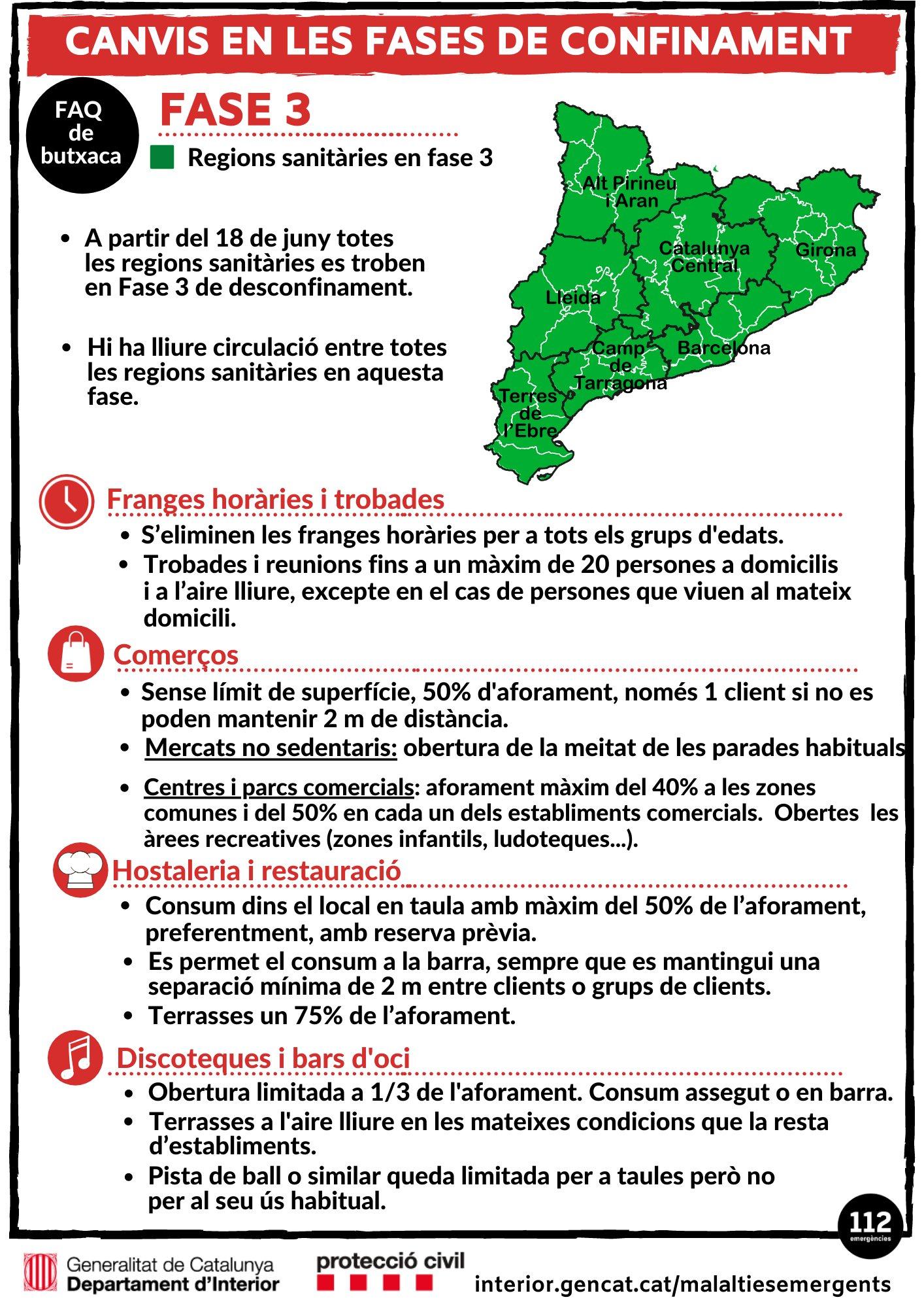Tot Catalunya està en Fase 3 des d'avui dijous 18 de juny