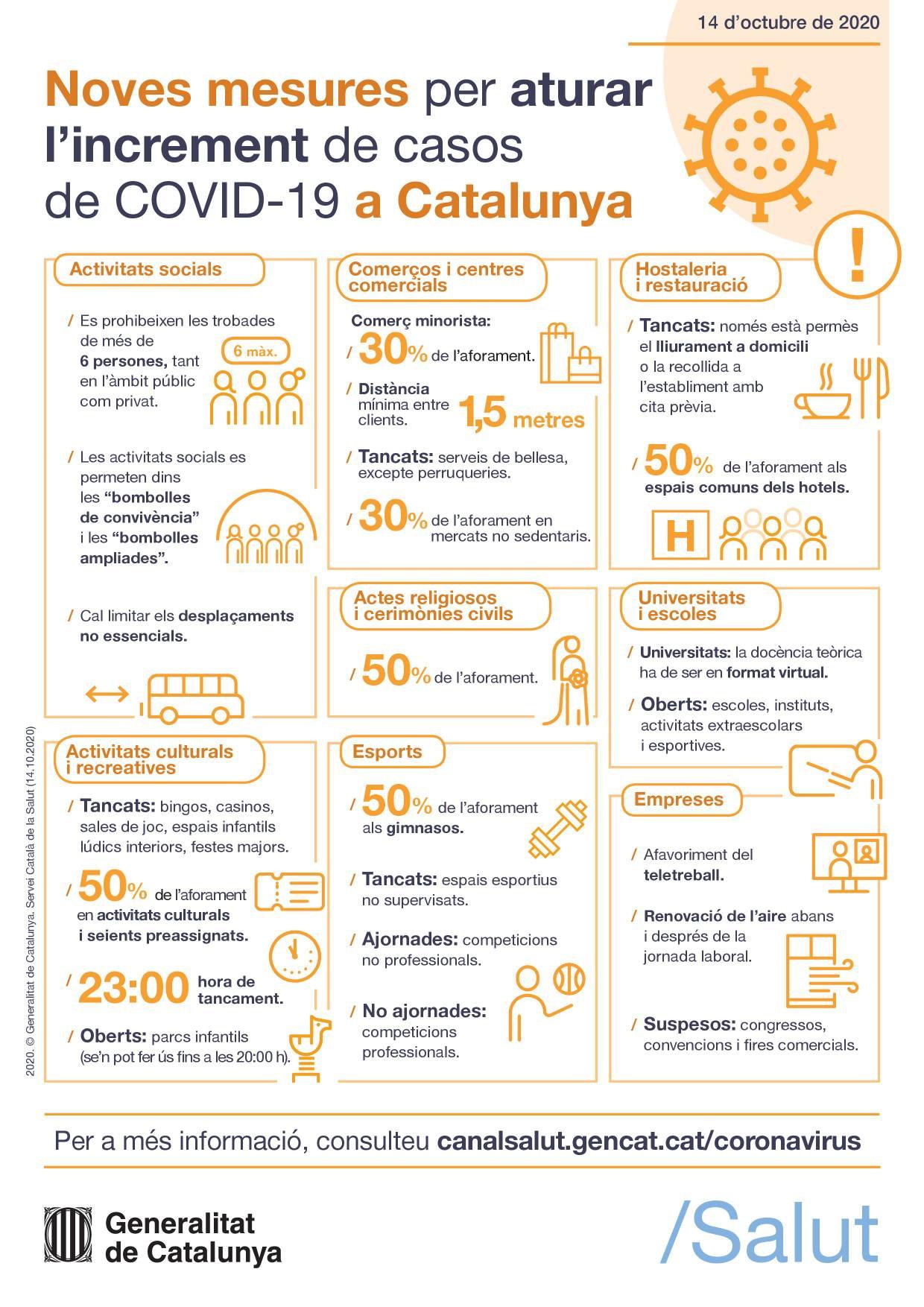 Avui han entrat en vigor les mesures de la Generalitat per frenar l'increment de casos de Covid-19
