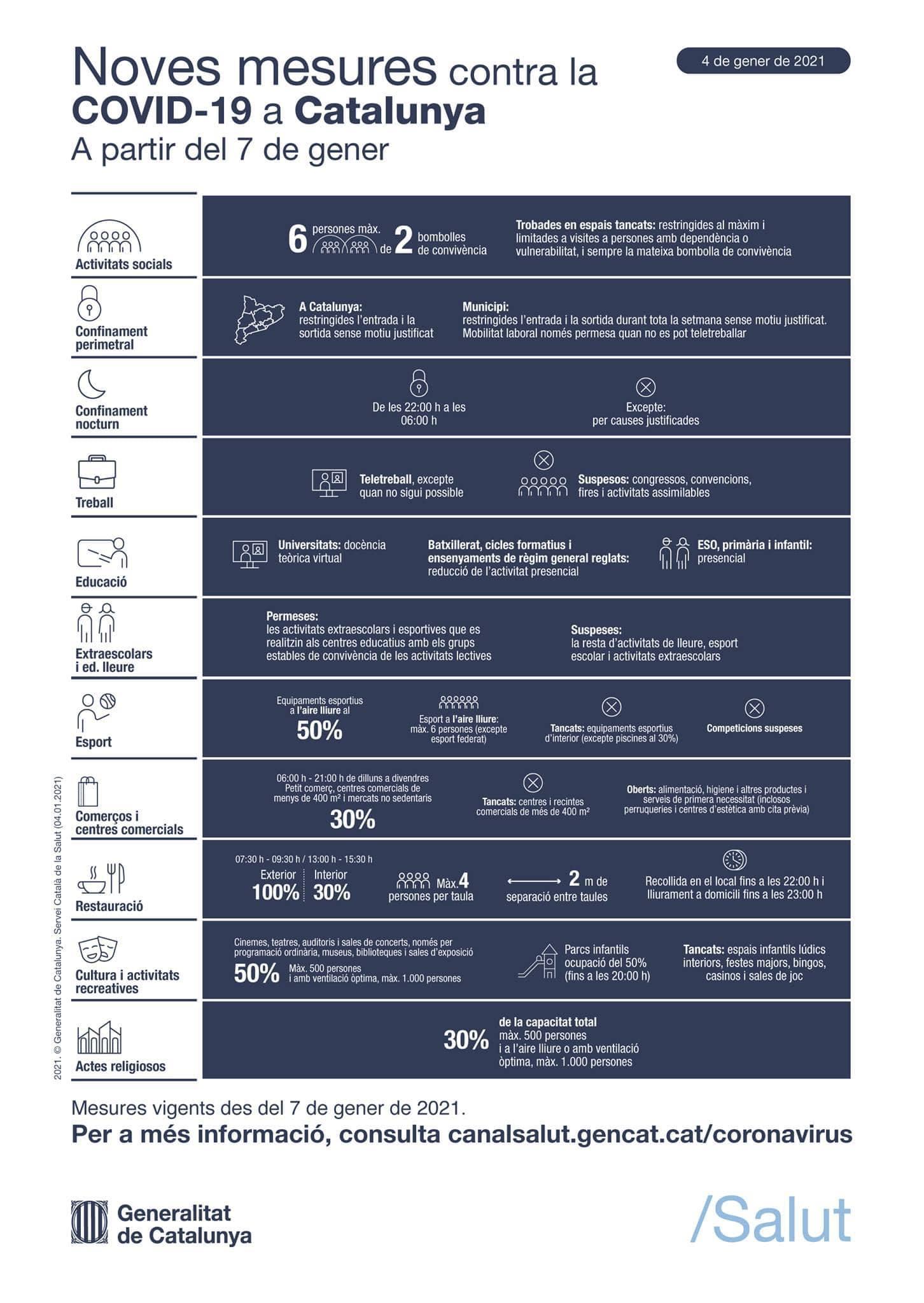 Noves mesures contra la COVID-19 a partir del 7 de gener