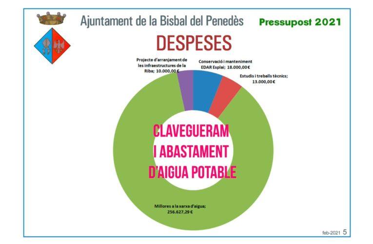 Pressupost 2021 – Servei d'Abastament d'Aigua i Clavegueram